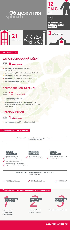 СПбГУ общежитие
